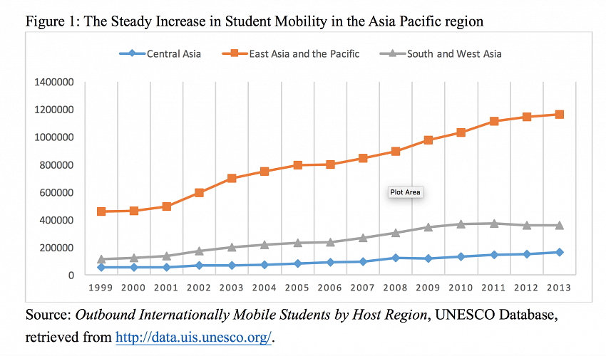 The steady increase in student mobility in the Asia-Pacific region