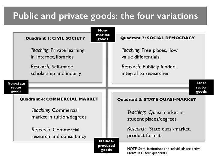 Public/private framework Marginson