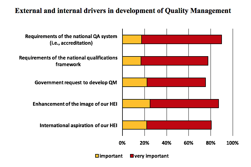 External and internal drivers in development of Quality Management